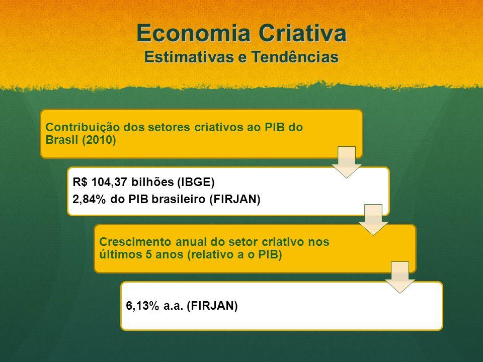 Contribuição dos setores criativos ao PIB do Brasil (2010) R$ 104,37 bilhões (IBGE) 2,84% do PIB brasileiro (FIRJAN) Crescimento anual do setor criati