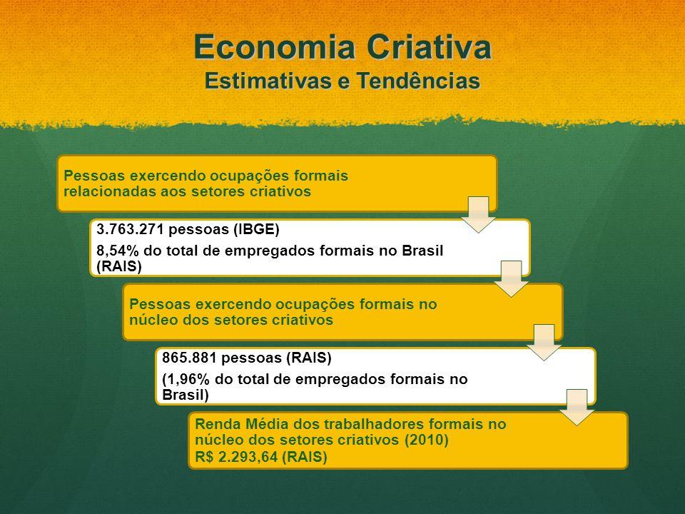 Pessoas exercendo ocupações formais relacionadas aos setores criativos 3.763.271 pessoas (IBGE) 8,54% do total de empregados formais no Brasil (RAIS)