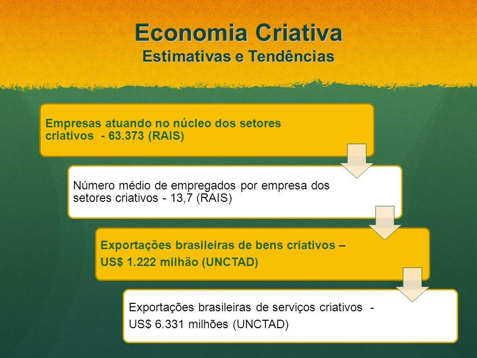 Empresas atuando no núcleo dos setores criativos - 63.373 (RAIS) Número médio de empregados por empresa dos setores criativos - 13,7 (RAIS) Exportaçõe