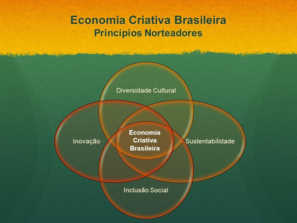 Economia Criativa Brasileira Princípios Norteadores Diversidade Cultural Sustentabilidade Inclusão Social Inovação Economia Criativa Brasileira