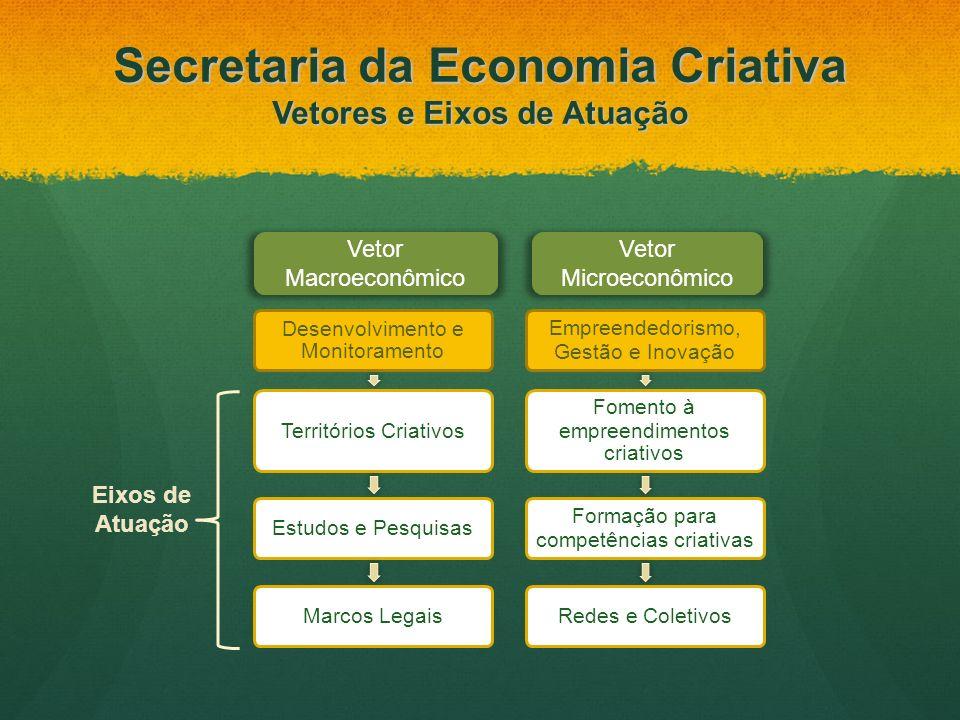 Vetor Macroeconômico Vetor Microeconômico Eixos de Atuação Secretaria da Economia Criativa Vetores e Eixos de Atuação