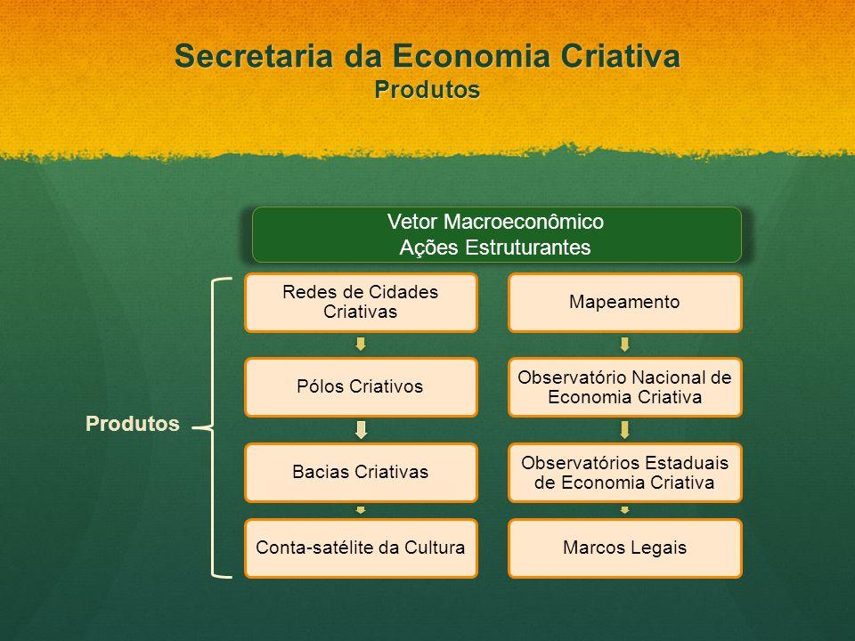 Vetor Macroeconômico Ações Estruturantes Produtos Secretaria da Economia Criativa Produtos