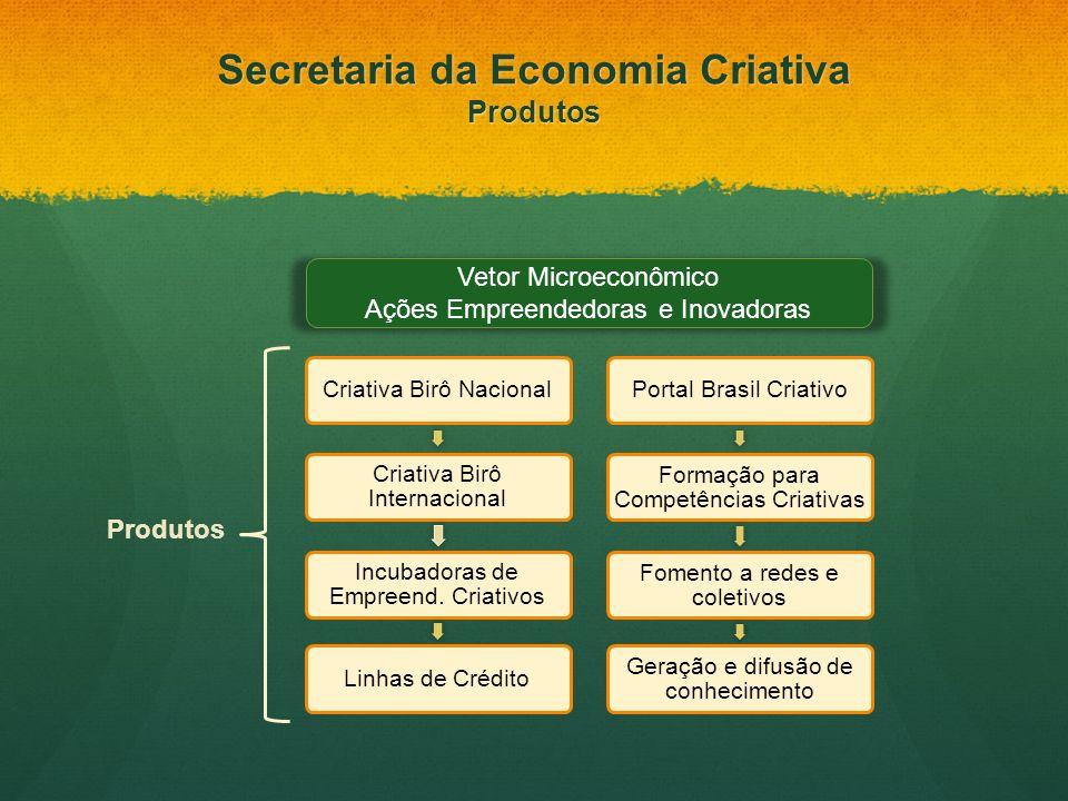 Vetor Microeconômico Ações Empreendedoras e Inovadoras Produtos Secretaria da Economia Criativa Produtos