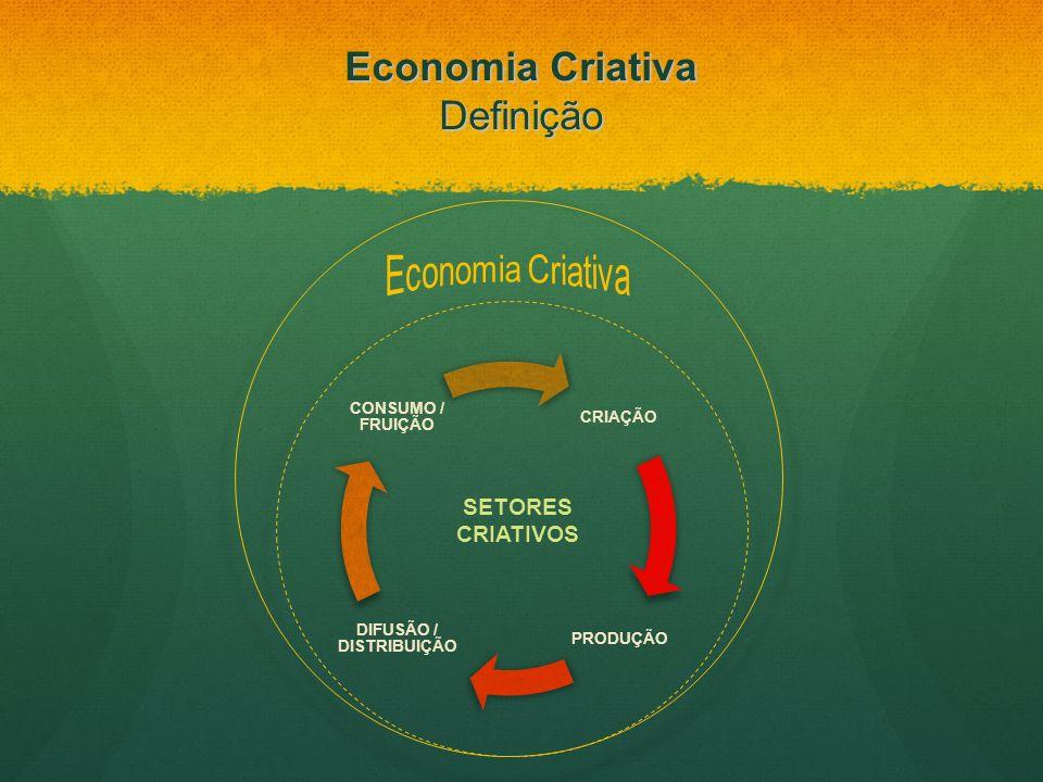 CRIAÇÃO PRODUÇÃO DIFUSÃO / DISTRIBUIÇÃO CONSUMO / FRUIÇÃO SETORES CRIATIVOS Economia Criativa Definição