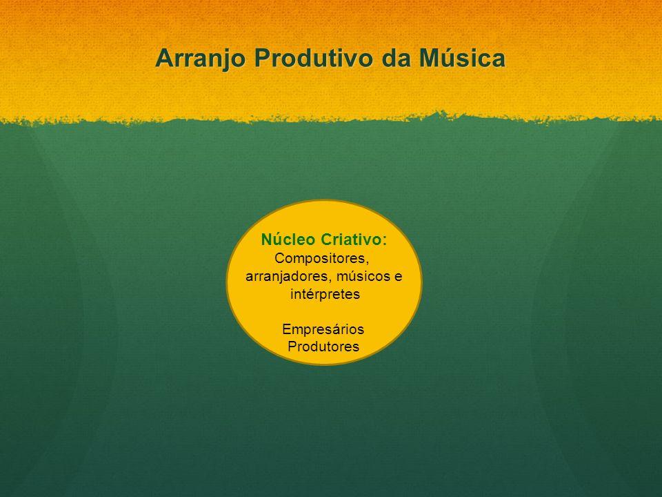 Arranjo Produtivo da Música Núcleo Criativo: Compositores, arranjadores, músicos e intérpretes Empresários Produtores
