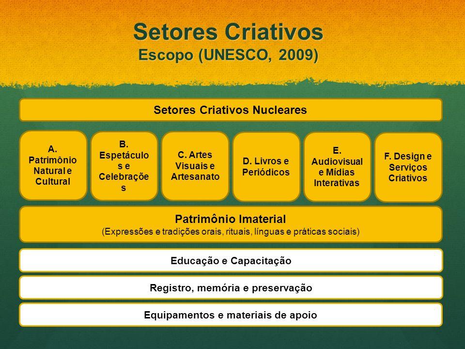 A. Patrimônio Natural e Cultural Setores Criativos Nucleares Patrimônio Imaterial (Expressões e tradições orais, rituais, línguas e práticas sociais)