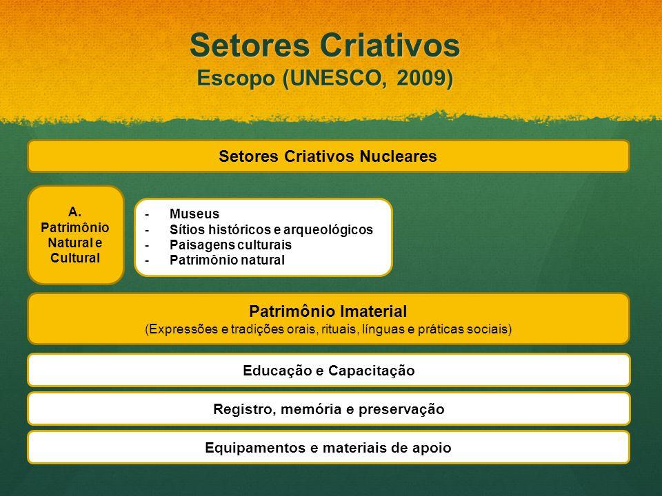 -Museus -Sítios históricos e arqueológicos -Paisagens culturais -Patrimônio natural A. Patrimônio Natural e Cultural Setores Criativos Nucleares Patri