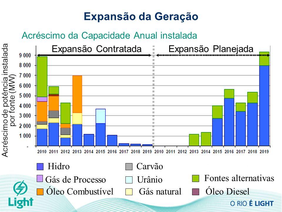 Expansão da Geração Fontes alternativas Hidro Gás de ProcessoUrânio Óleo CombustívelGás natural Carvão Óleo Diesel Acréscimo da Capacidade Anual insta