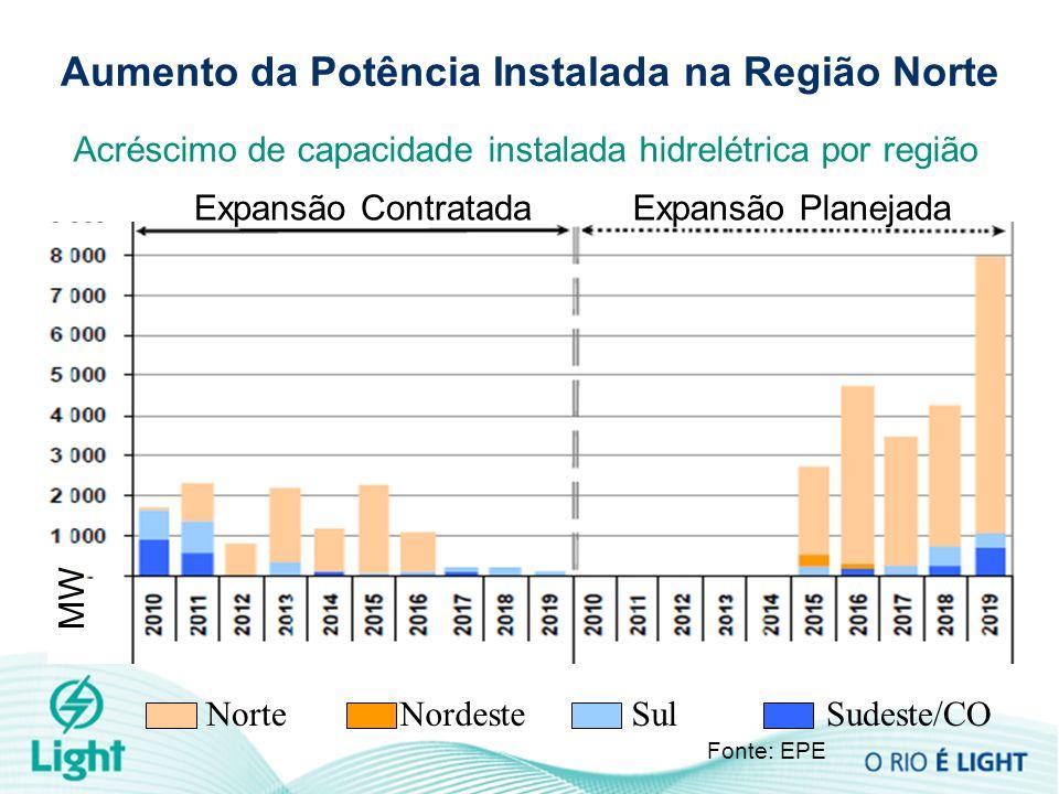 Aumento da Potência Instalada na Região Norte Acréscimo de capacidade instalada hidrelétrica por região Fonte: EPE MW NorteNordesteSulSudeste/CO Expan