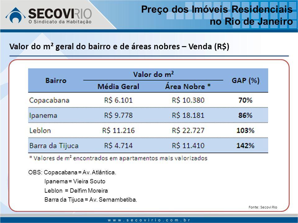 Valor do m² geral do bairro e de áreas nobres – Venda (R$) OBS: Copacabana = Av.