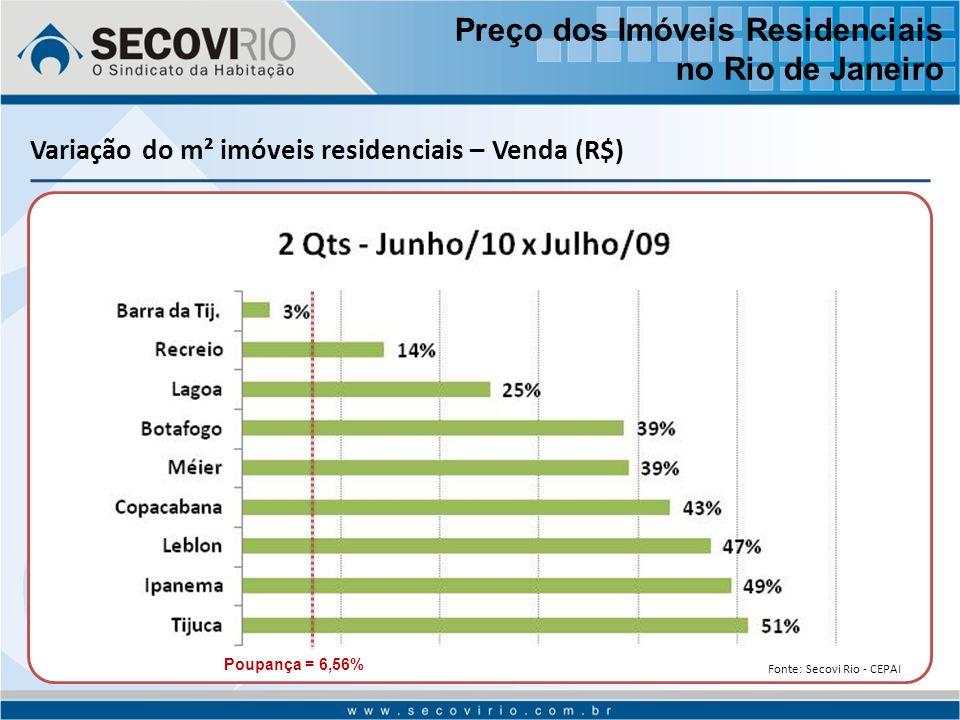 Variação do m² imóveis residenciais – Venda (R$) Poupança = 6,56% Preço dos Imóveis Residenciais no Rio de Janeiro Fonte: Secovi Rio - CEPAI