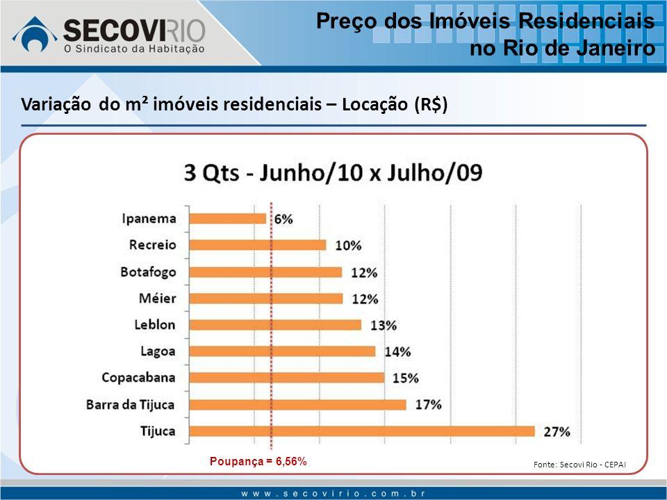 Variação do m² imóveis residenciais – Locação (R$) Poupança = 6,56% Preço dos Imóveis Residenciais no Rio de Janeiro Fonte: Secovi Rio - CEPAI