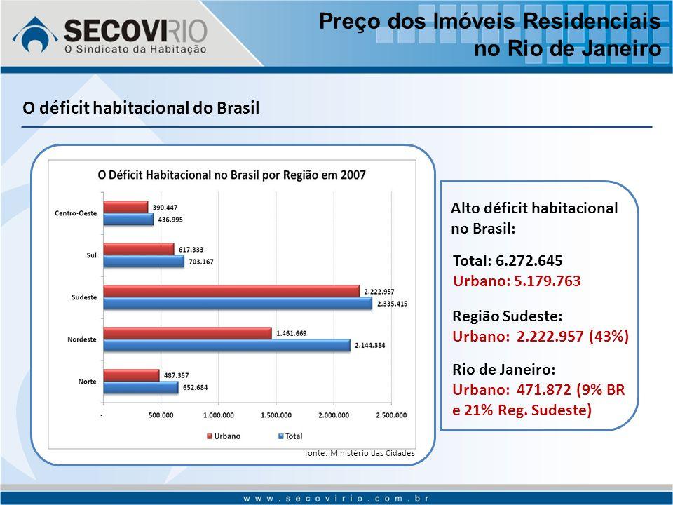 O déficit habitacional do Brasil fonte: Ministério das Cidades Alto déficit habitacional no Brasil: Total: 6.272.645 Urbano: 5.179.763 Região Sudeste: Urbano: 2.222.957 (43%) Rio de Janeiro: Urbano: 471.872 (9% BR e 21% Reg.