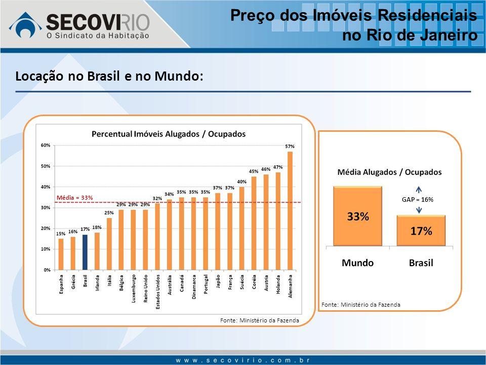 Locação no Brasil e no Mundo: Fonte: Ministério da Fazenda Média = 33% Fonte: Ministério da Fazenda GAP = 16% Preço dos Imóveis Residenciais no Rio de Janeiro