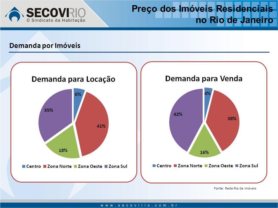 Demanda por Imóveis Fonte: Rede Rio de Imóveis Preço dos Imóveis Residenciais no Rio de Janeiro
