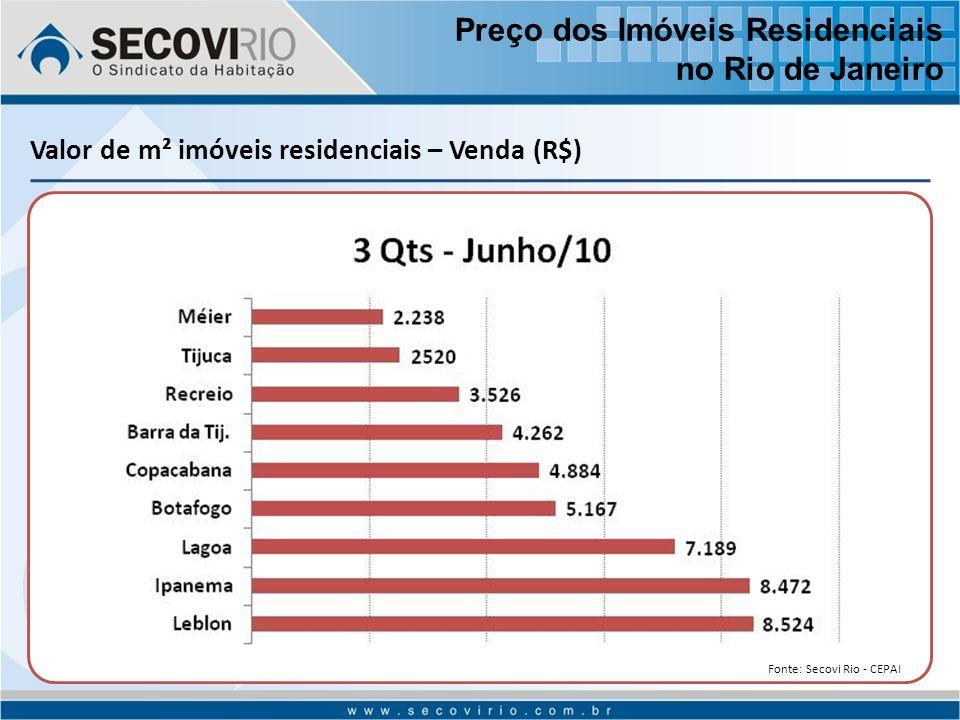 Valor de m² imóveis residenciais – Venda (R$) Preço dos Imóveis Residenciais no Rio de Janeiro Fonte: Secovi Rio - CEPAI