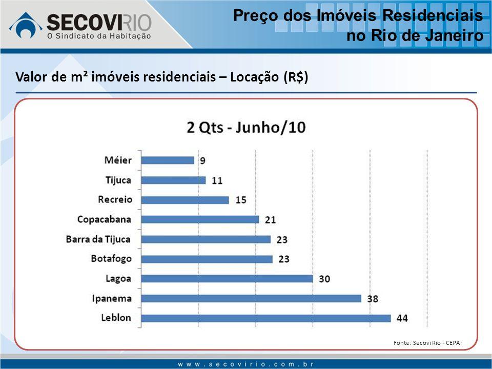 Valor de m² imóveis residenciais – Locação (R$) Preço dos Imóveis Residenciais no Rio de Janeiro Fonte: Secovi Rio - CEPAI