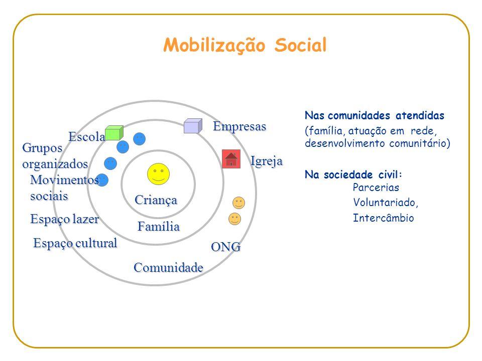 Nas comunidades atendidas (família, atuação em rede, desenvolvimento comunitário) Na sociedade civil: Parcerias Voluntariado, Intercâmbio Criança Famí