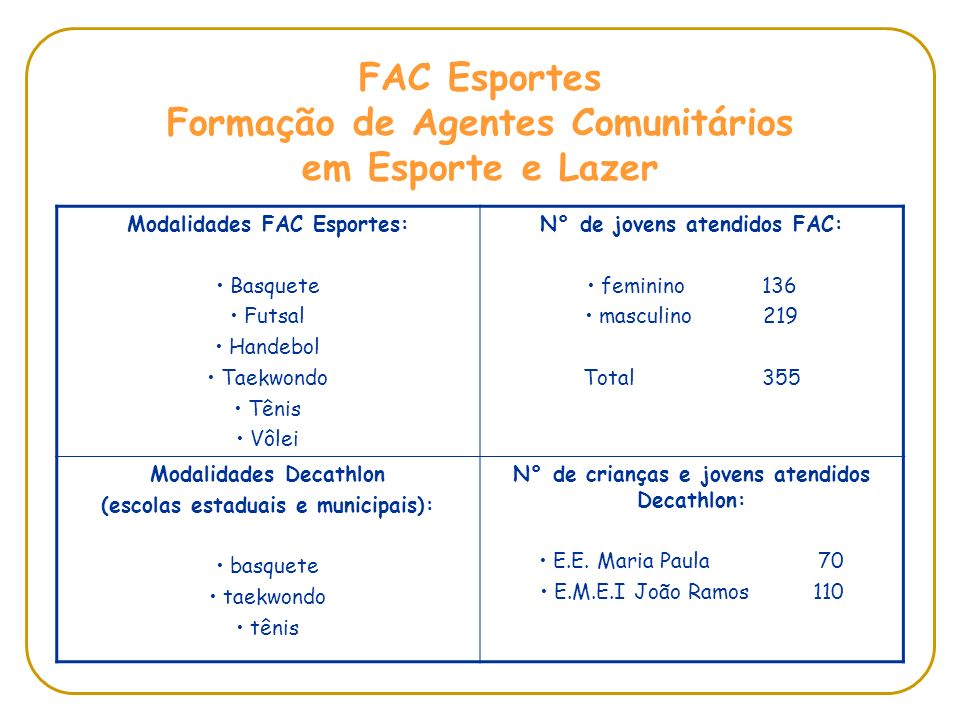FAC Esportes Formação de Agentes Comunitários em Esporte e Lazer Modalidades FAC Esportes: Basquete Futsal Handebol Taekwondo Tênis Vôlei N° de jovens