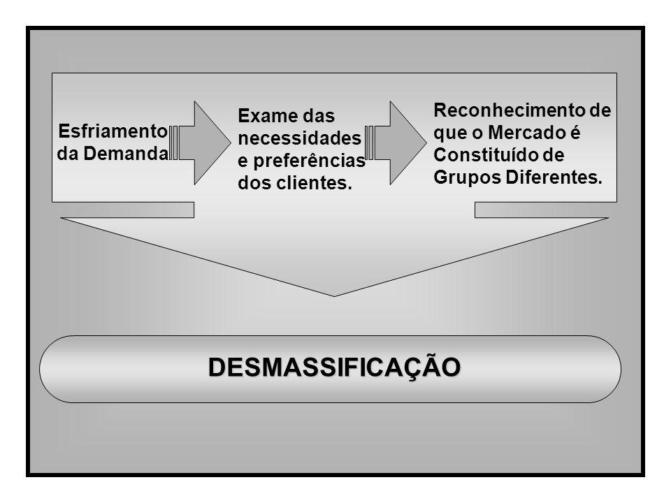 Reconhecimento de que o Mercado é Constituído de Grupos Diferentes. Esfriamento da Demanda Exame das necessidades e preferências dos clientes. DESMASS