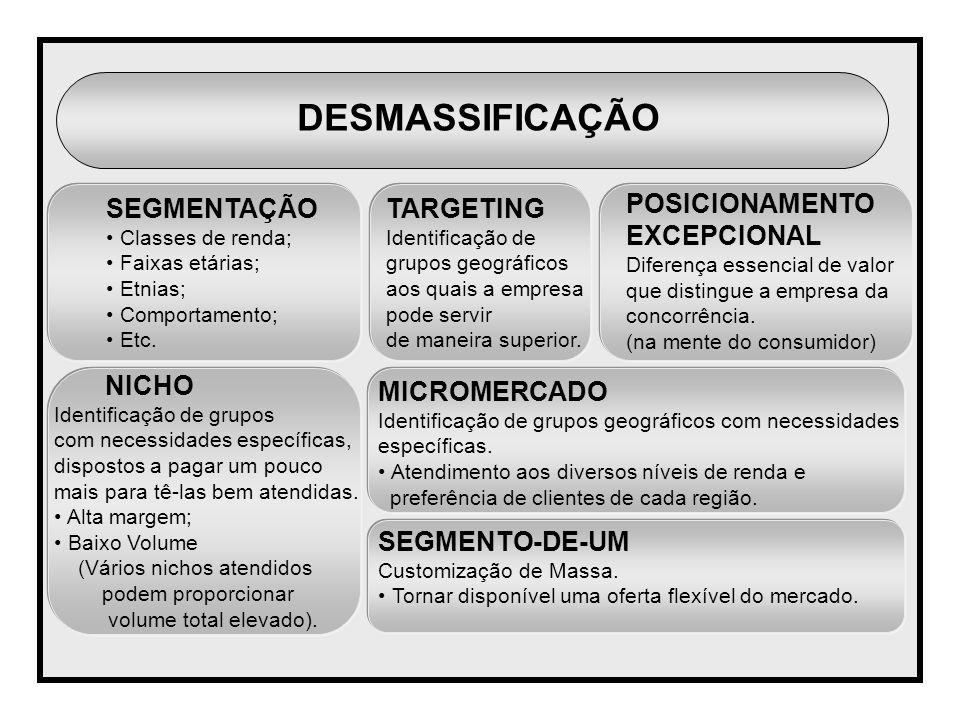 SEGMENTAÇÃO Classes de renda; Faixas etárias; Etnias; Comportamento; Etc. TARGETING Identificação de grupos geográficos aos quais a empresa pode servi