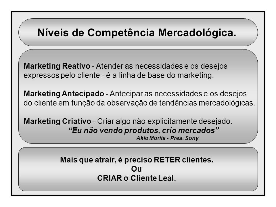 Níveis de Competência Mercadológica. Marketing Reativo - Atender as necessidades e os desejos expressos pelo cliente - é a linha de base do marketing.