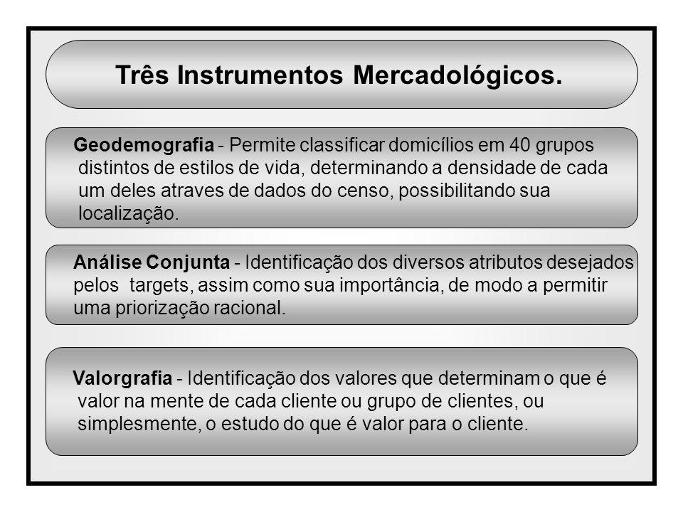 Três Instrumentos Mercadológicos. Geodemografia - Permite classificar domicílios em 40 grupos distintos de estilos de vida, determinando a densidade d