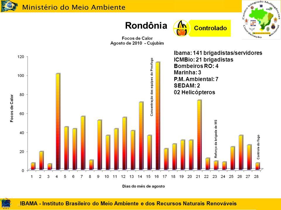 Rondônia Ibama: 141 brigadistas/servidores ICMBio: 21 brigadistas Bombeiros RO: 4 Marinha: 3 P.M. Ambiental: 7 SEDAM: 2 02 Helicópteros