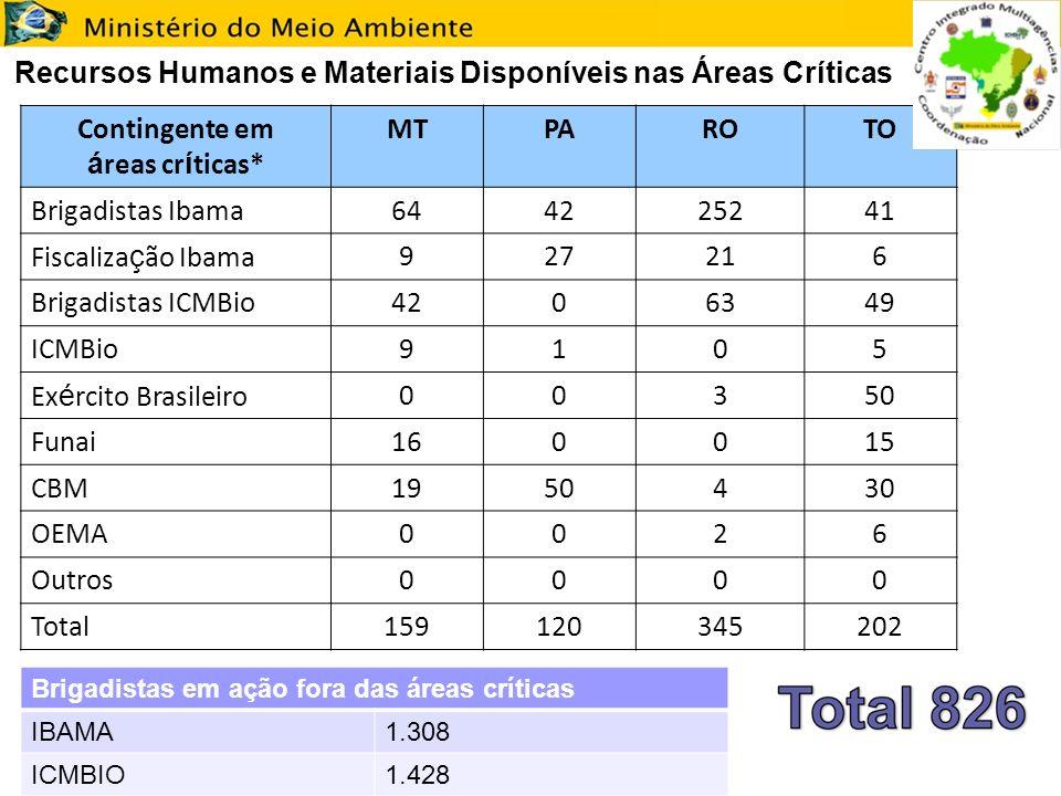 Recursos Humanos e Materiais Disponíveis nas Áreas Críticas Contingente em á reas cr í ticas* MTPAROTO Brigadistas Ibama644225241 Fiscaliza ç ão Ibama927216 Brigadistas ICMBio4206349 ICMBio9105 Ex é rcito Brasileiro00350 Funai160015 CBM1950430 OEMA0026 Outros0000 Total159120345202 Brigadistas em ação fora das áreas críticas IBAMA1.308 ICMBIO1.428