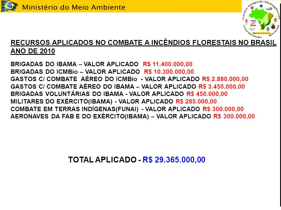 RECURSOS APLICADOS NO COMBATE A INCÊNDIOS FLORESTAIS NO BRASIL ANO DE 2010 BRIGADAS DO IBAMA – VALOR APLICADO R$ 11.400.000,00 BRIGADAS DO ICMBio – VALOR APLICADO R$ 10.300.000,00 GASTOS C/ COMBATE AÉREO DO ICMBio - VALOR APLICADO R$ 2.880.000,00 GASTOS C/ COMBATE AÉREO DO IBAMA – VALOR APLICADO R$ 3.450.000,00 BRIGADAS VOLUNTÁRIAS DO IBAMA - VALOR APLICADO R$ 450.000,00 MILITARES DO EXÉRCITO(IBAMA) - VALOR APLICADO R$ 285.000,00 COMBATE EM TERRAS INDÍGENAS(FUNAI) - VALOR APLICADO R$ 300.000,00 AERONAVES DA FAB E DO EXÉRCITO(IBAMA) – VALOR APLICADO R$ 300.000,00 TOTAL APLICADO - R$ 29.365.000,00