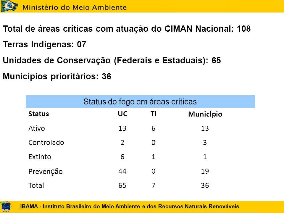 Total de áreas críticas com atuação do CIMAN Nacional: 108 Terras Indígenas: 07 Unidades de Conservação (Federais e Estaduais): 65 Municípios prioritá