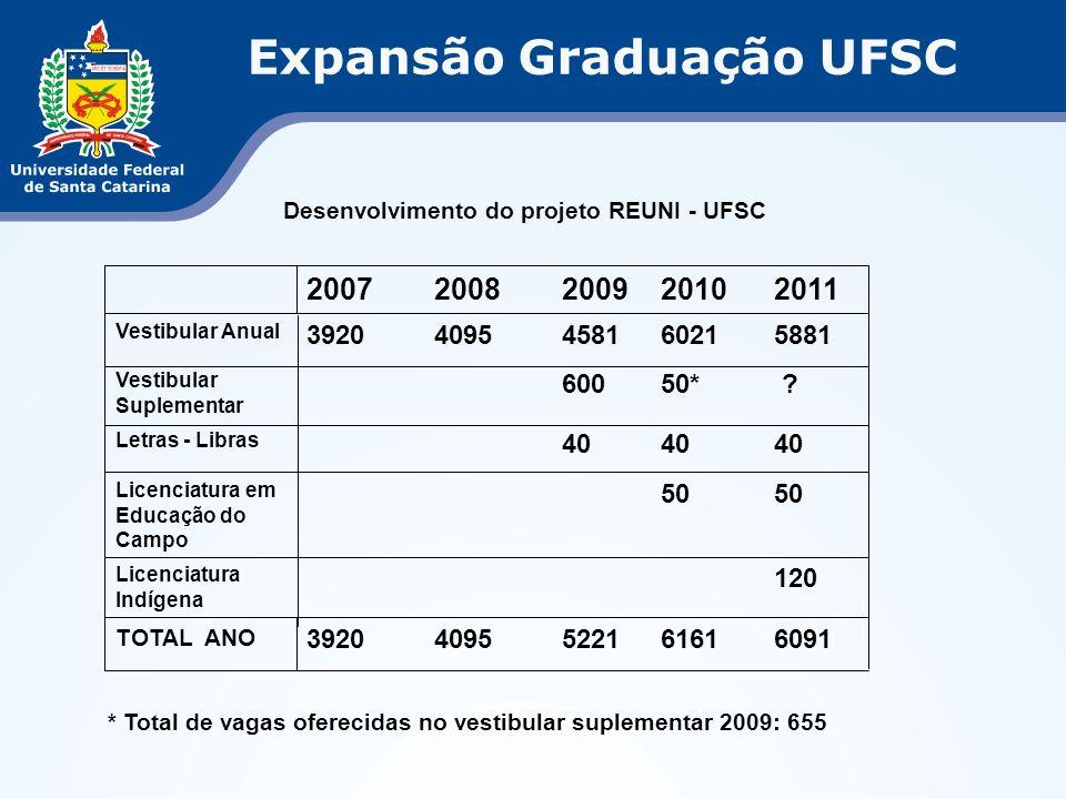 Expansão Graduação UFSC 60916161522140953920 TOTAL ANO 120 Licenciatura Indígena 50 Licenciatura em Educação do Campo 40 Letras - Libras 50*600 Vestibular Suplementar 58816021458140953920 Vestibular Anual 20112010200920082007 * Total de vagas oferecidas no vestibular suplementar 2009: 655 Desenvolvimento do projeto REUNI - UFSC