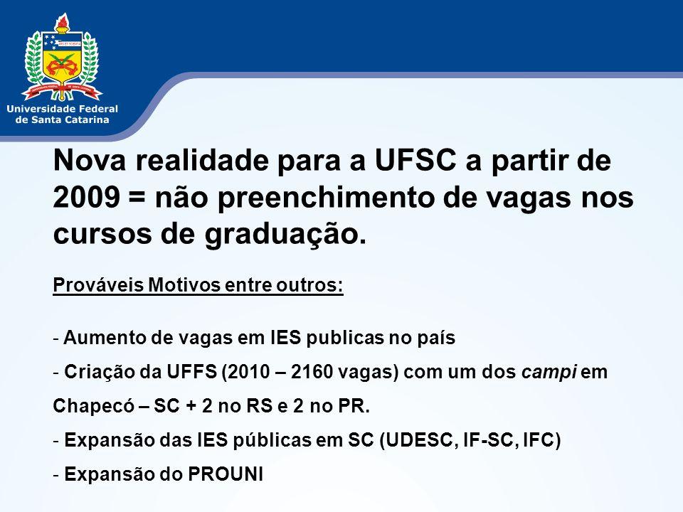 Nova realidade para a UFSC a partir de 2009 = não preenchimento de vagas nos cursos de graduação.