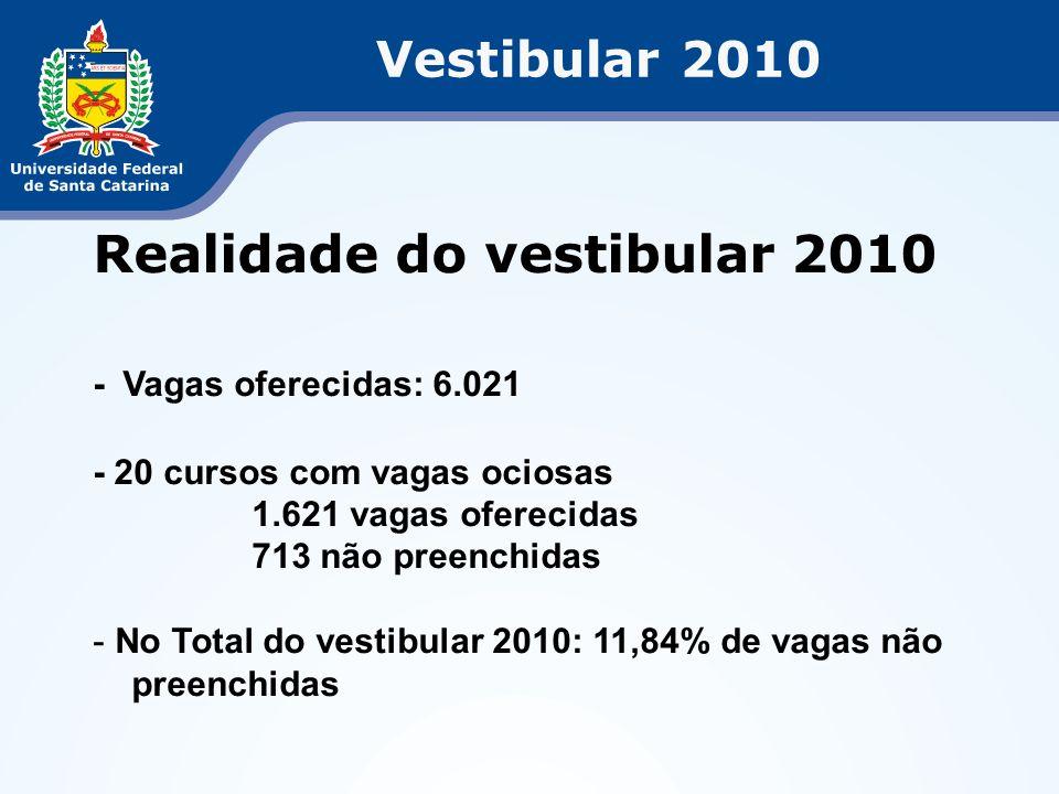 Vestibular 2010 Realidade do vestibular 2010 - Vagas oferecidas: 6.021 - 20 cursos com vagas ociosas 1.621 vagas oferecidas 713 não preenchidas - No Total do vestibular 2010: 11,84% de vagas não preenchidas