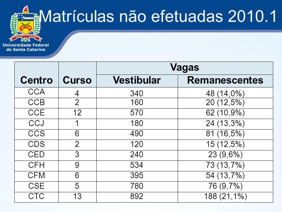 Matrículas não efetuadas 2010.1 CentroCurso Vagas VestibularRemanescentes CCA 434048 (14,0%) CCB216020 (12,5%) CCE1257062 (10,9%) CCJ118024 (13,3%) CCS649081 (16,5%) CDS212015 (12,5%) CED324023 (9,6%) CFH953473 (13,7%) CFM639554 (13,7%) CSE578076 (9,7%) CTC13892188 (21,1%)
