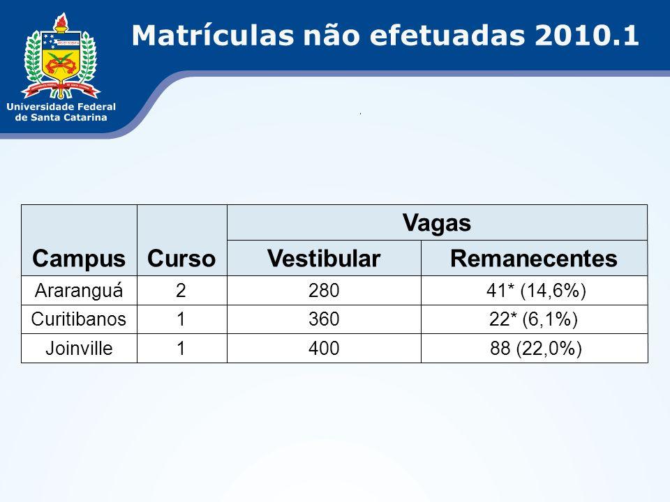 Matrículas não efetuadas 2010.1 CampusCurso Vagas VestibularRemanecentes Ararangu á 2280 41* (14,6%) Curitibanos136022* (6,1%) Joinville1400 88 (22,0%