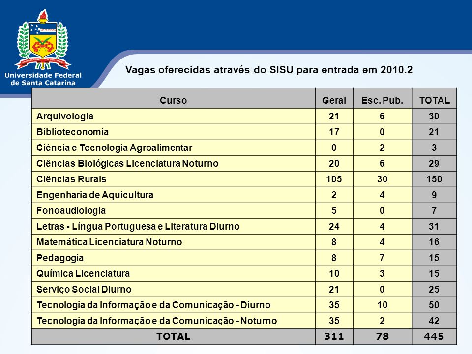 Vagas oferecidas através do SISU para entrada em 2010.2 CursoGeralEsc.