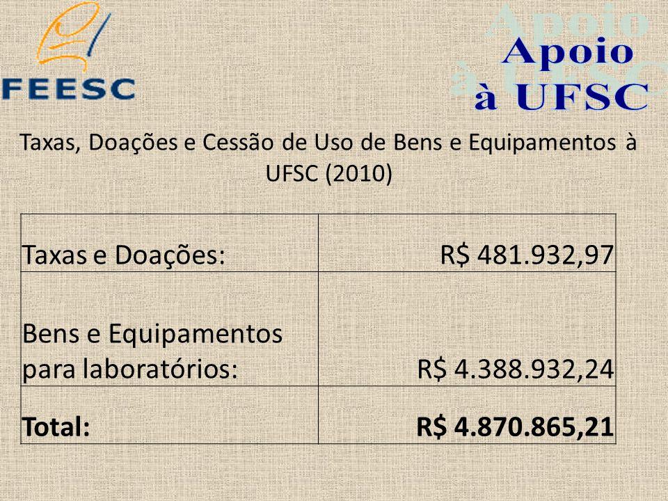 Taxas, Doações e Cessão de Uso de Bens e Equipamentos à UFSC (2010) Taxas e Doações:R$ 481.932,97 Bens e Equipamentos para laboratórios:R$ 4.388.932,2