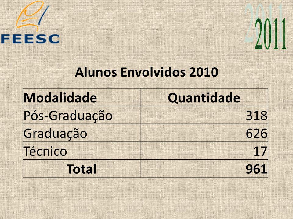 Alunos Envolvidos 2010 ModalidadeQuantidade Pós-Graduação318 Graduação626 Técnico17 Total961