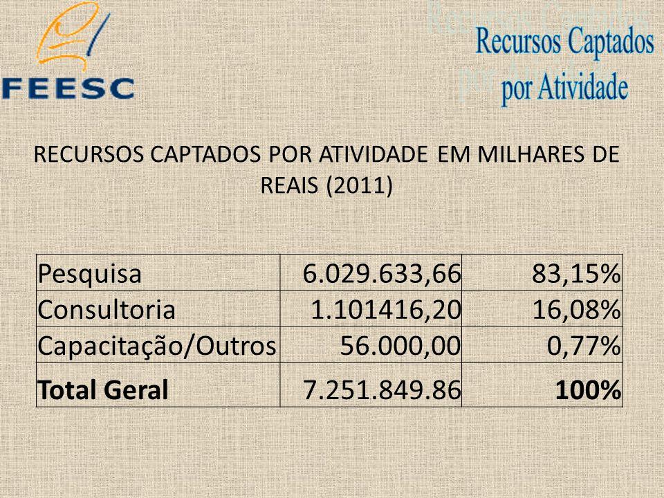 RECURSOS CAPTADOS POR ATIVIDADE EM MILHARES DE REAIS (2011) Pesquisa6.029.633,6683,15% Consultoria1.101416,2016,08% Capacitação/Outros56.000,000,77% T