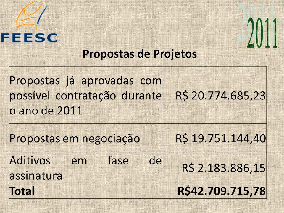 Propostas de Projetos Propostas já aprovadas com possível contratação durante o ano de 2011 R$ 20.774.685,23 Propostas em negociaçãoR$ 19.751.144,40 A