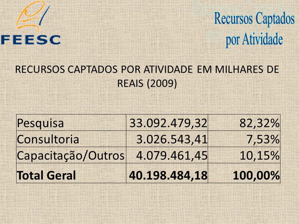 RECURSOS CAPTADOS POR ATIVIDADE EM MILHARES DE REAIS (2010) Pesquisa84.277.319,6691,48% Consultoria1.745.072,171,89% Capacitação/Outros6.108.061,696,63% Total Geral92.130.453,52100,00%