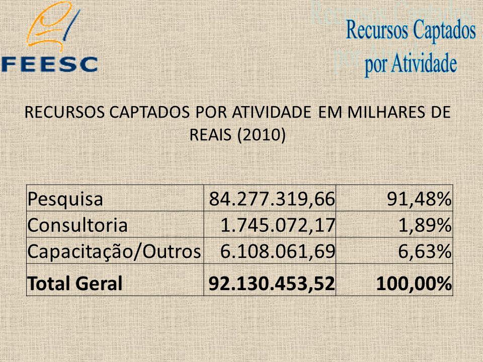 RECURSOS CAPTADOS POR ATIVIDADE EM MILHARES DE REAIS (2010) Pesquisa84.277.319,6691,48% Consultoria1.745.072,171,89% Capacitação/Outros6.108.061,696,6