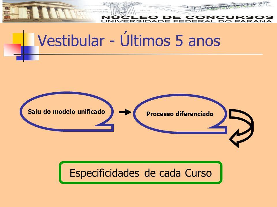 Vestibular - Últimos 5 anos Saiu do modelo unificado Processo diferenciado Especificidades de cada Curso