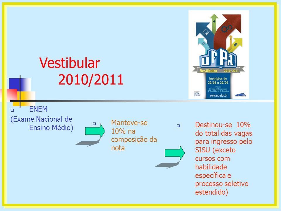 Vestibular 2010/2011 ENEM (Exame Nacional de Ensino Médio) Manteve-se 10% na composição da nota Destinou-se 10% do total das vagas para ingresso pelo
