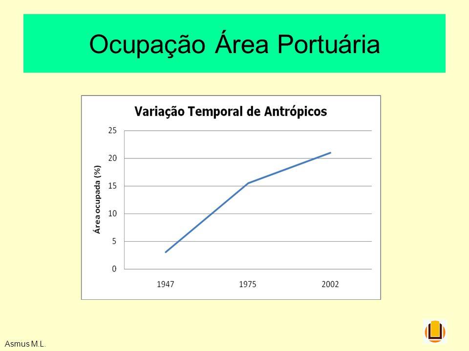Ocupação Área Portuária Asmus M.L.