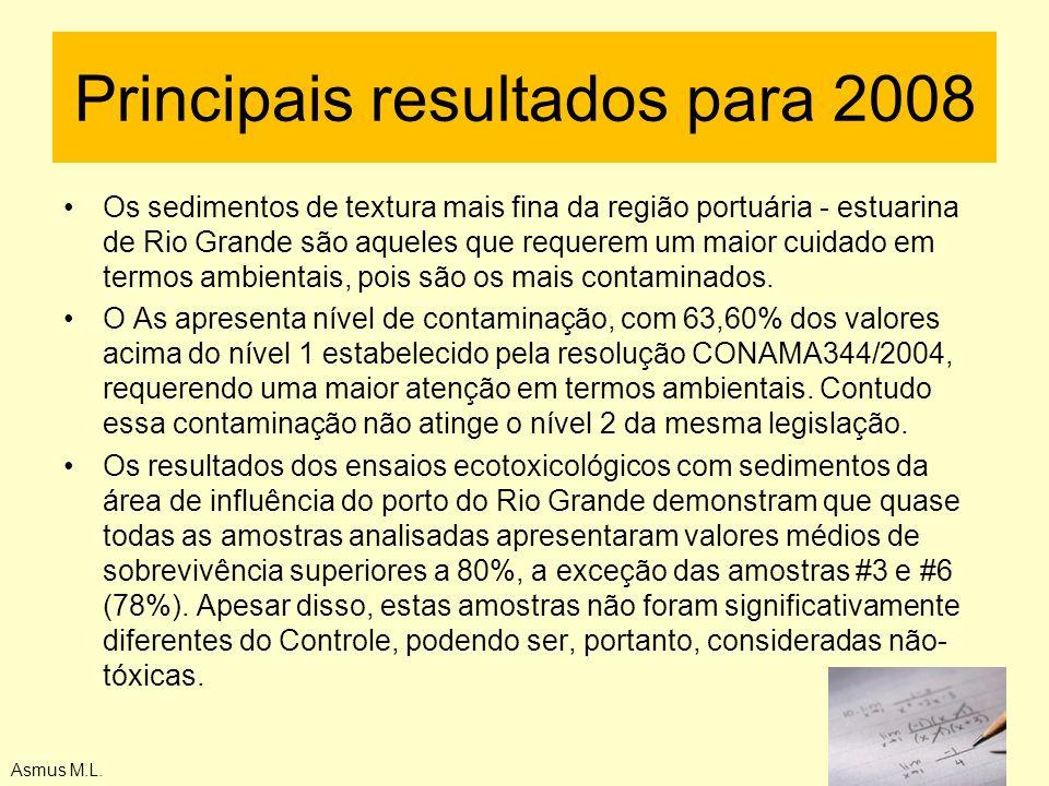 Asmus M.L. Principais resultados para 2008 Os sedimentos de textura mais fina da região portuária - estuarina de Rio Grande são aqueles que requerem u