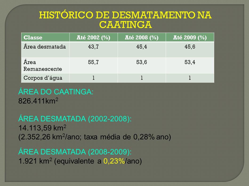 HISTÓRICO DE DESMATAMENTO NA CAATINGA ÁREA DO CAATINGA: 826.411km 2 ÁREA DESMATADA (2002-2008): 14.113,59 km 2 (2.352,26 km 2 /ano; taxa média de 0,28