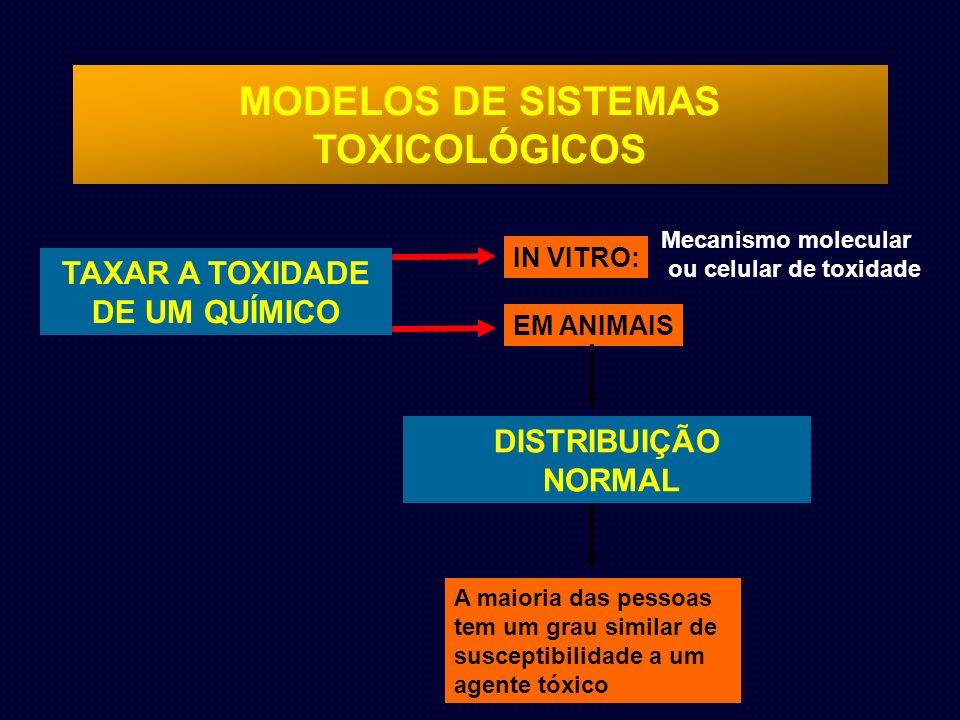 MODELOS DE SISTEMAS TOXICOLÓGICOS TAXAR A TOXIDADE DE UM QUÍMICO IN VITRO: Mecanismo molecular ou celular de toxidade EM ANIMAIS DISTRIBUIÇÃO NORMAL A