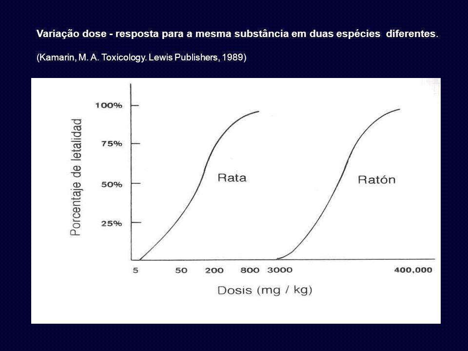 Variação dose - resposta para a mesma substância em duas espécies diferentes. (Kamarin, M. A. Toxicology. Lewis Publishers, 1989)